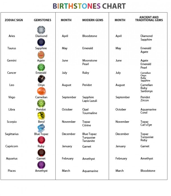 Birthstone Chart: birthstones by month; birthstones by Zodiac sign